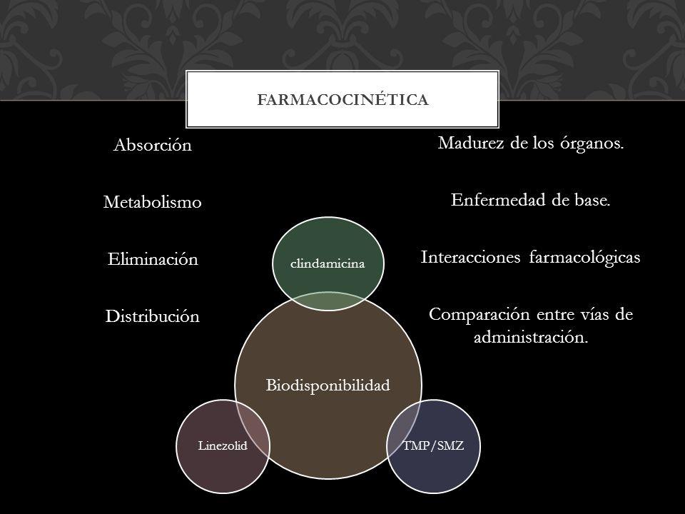 Absorción Metabolismo Eliminación Distribución