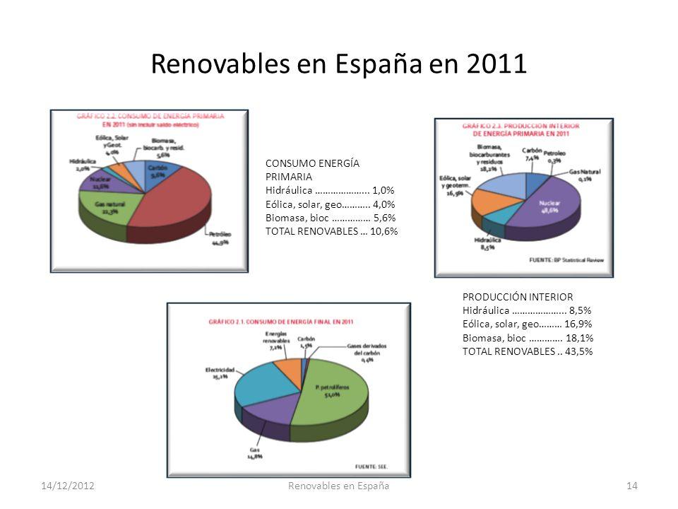 Renovables en España en 2011