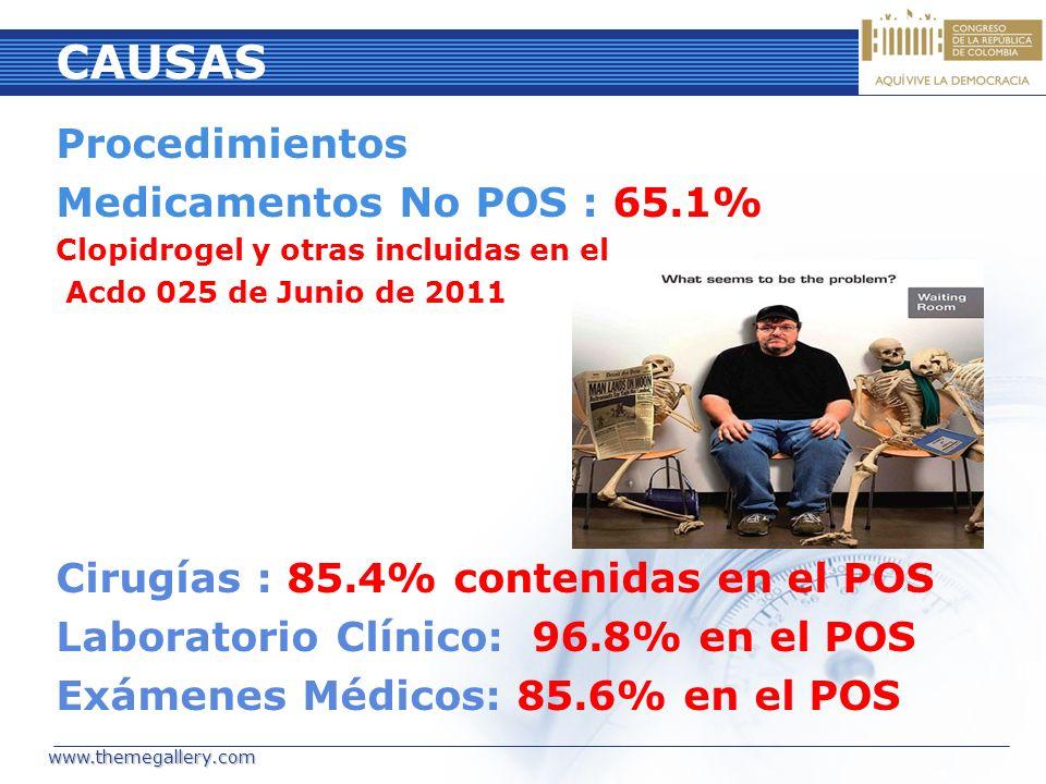 CAUSAS Procedimientos Medicamentos No POS : 65.1%