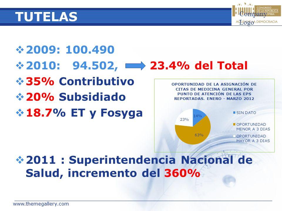 TUTELAS 2009: 100.490 2010: 94.502, 23.4% del Total 35% Contributivo