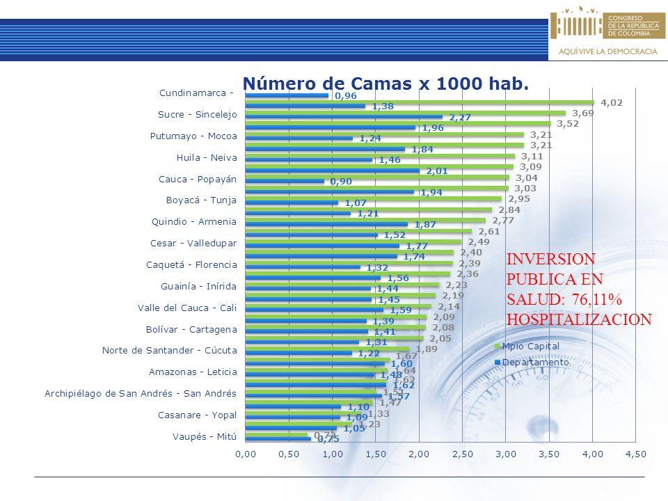 INVERSION PUBLICA EN SALUD: 76,11% HOSPITALIZACION