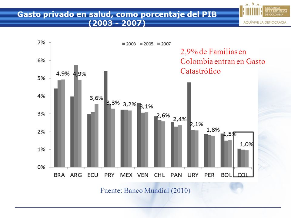 Gasto privado en salud, como porcentaje del PIB (2003 - 2007)