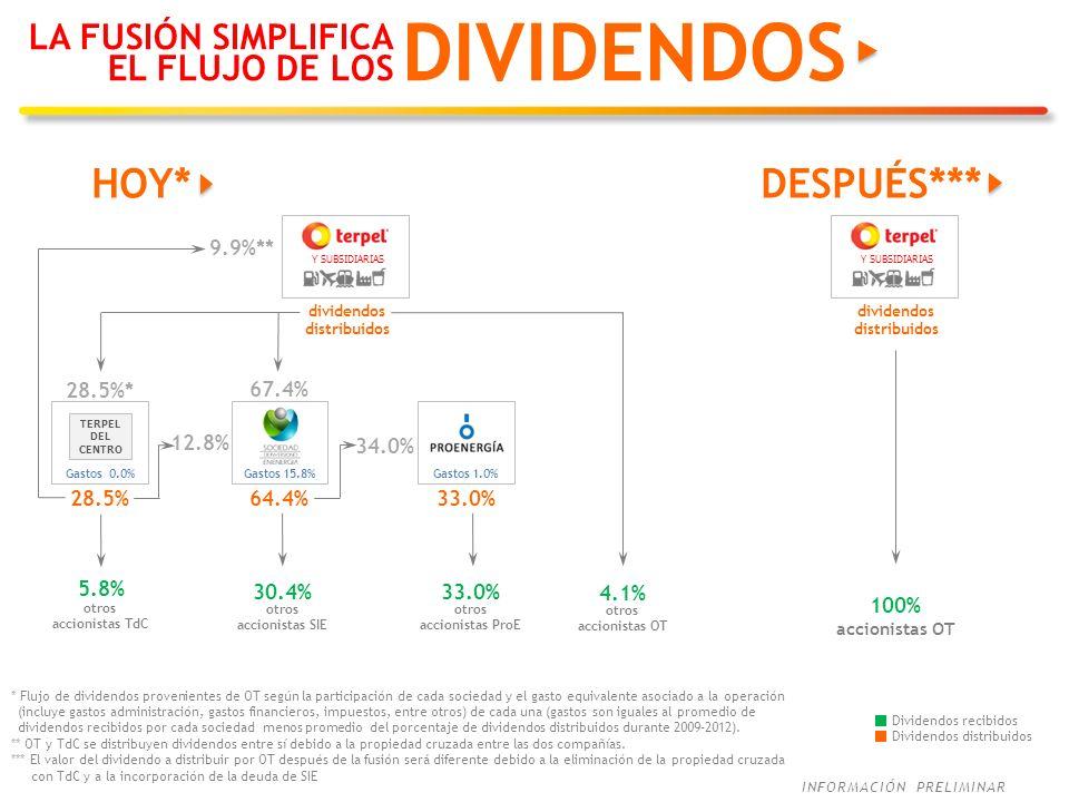 dividendos distribuidos dividendos distribuidos