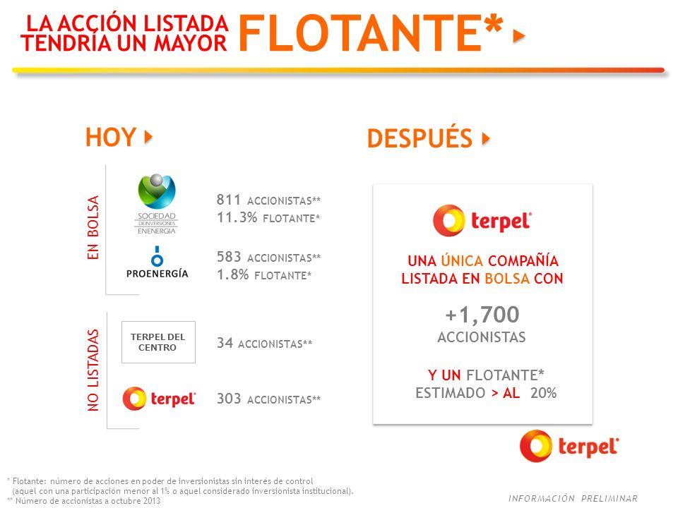 FLOTANTE* HOY DESPUÉS LA ACCIÓN LISTADA TENDRÍA UN MAYOR +1,700