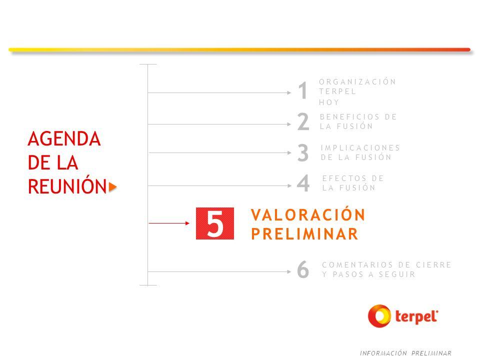 5 1 2 3 4 6 AGENDA DE LA REUNIÓN VALORACIÓN PRELIMINAR ORGANIZACIÓN