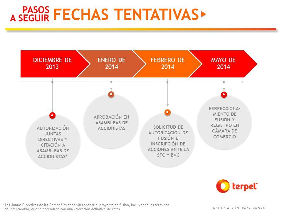 FECHAS TENTATIVAS PASOS A SEGUIR DICIEMBRE DE 2013 ENERO DE 2014