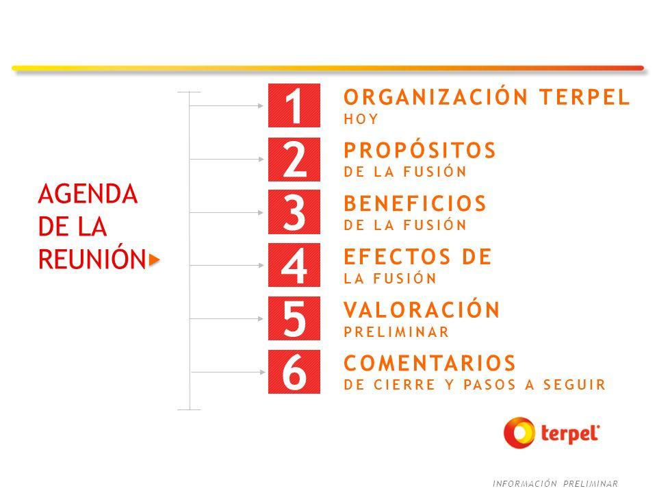 1 2 3 4 5 6 AGENDA DE LA REUNIÓN ORGANIZACIÓN TERPEL PROPÓSITOS