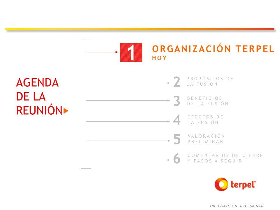 1 2 3 4 5 6 AGENDA DE LA REUNIÓN ORGANIZACIÓN TERPEL HOY PROPÓSITOS DE