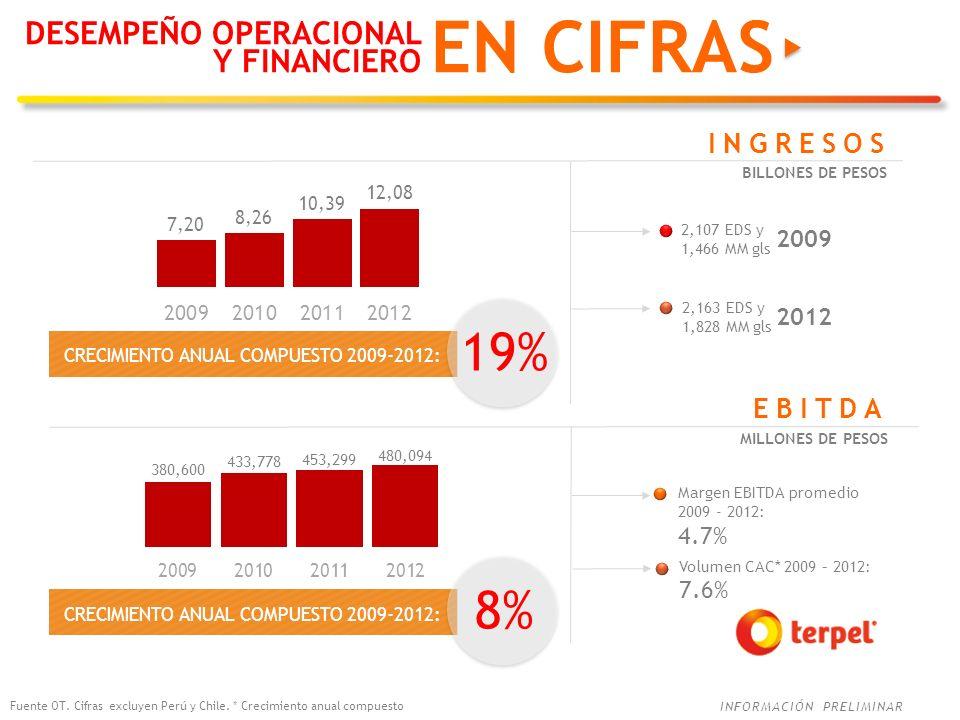 EN CIFRAS 19% 8% DESEMPEÑO OPERACIONAL Y FINANCIERO INGRESOS EBITDA