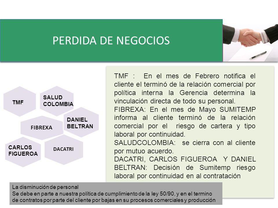 PERDIDA DE NEGOCIOS Editable diagram - Pyramid