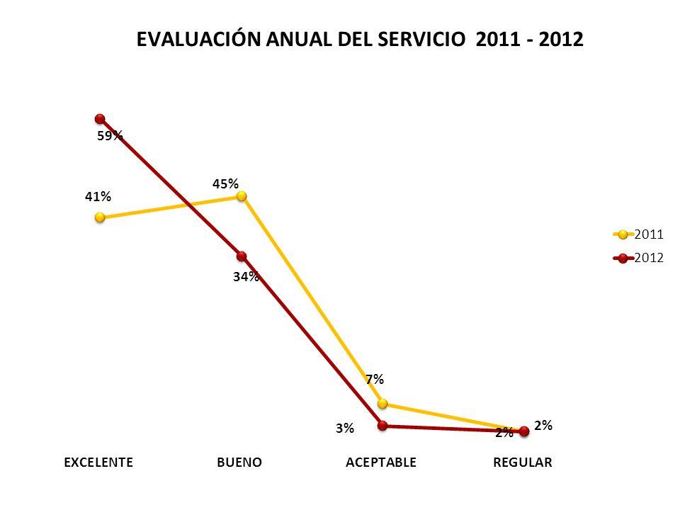 4. CALIDEZ DEL SERVICIO EXCELENTE BUENO CAJANAL COPSERVIR FESTO