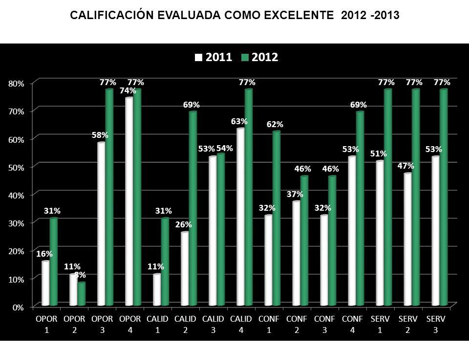 CALIFICACIÓN EVALUADA COMO EXCELENTE 2012 -2013