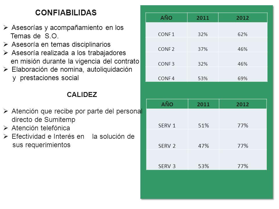 CONFIABILIDAS Asesorías y acompañamiento en los Temas de S.O.