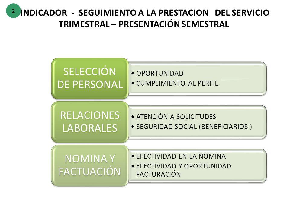 SELECCIÓN DE PERSONAL RELACIONES LABORALES NOMINA Y FACTUACIÓN