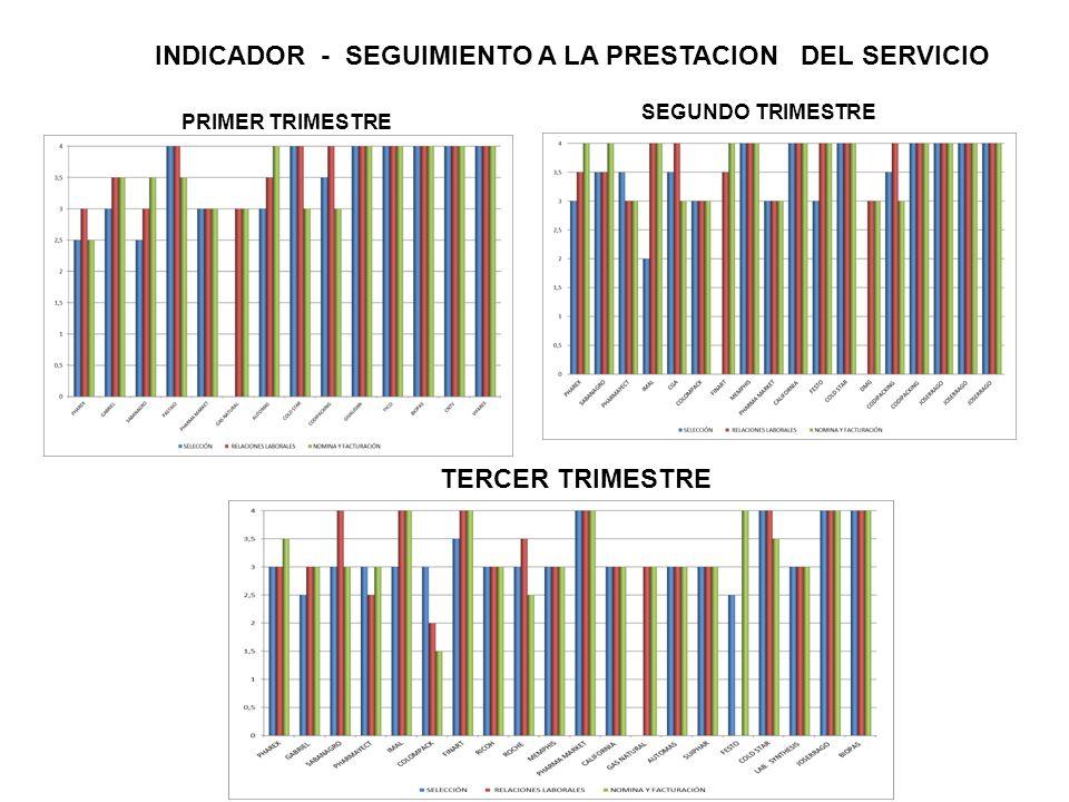 INDICADOR - SEGUIMIENTO A LA PRESTACION DEL SERVICIO