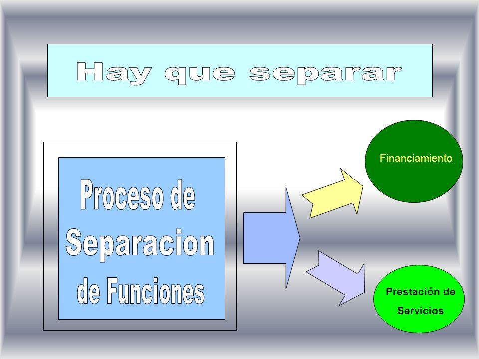 Separacion Hay que separar Proceso de de Funciones Financiamiento