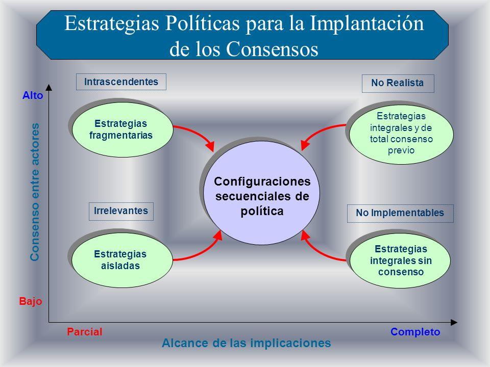 Estrategias fragmentarias Configuraciones secuenciales de política