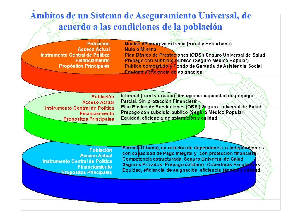 Ámbitos de un Sistema de Aseguramiento Universal, de