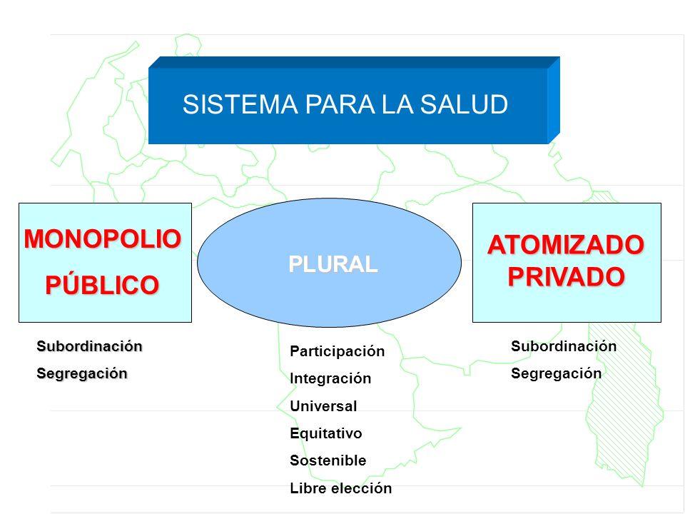 SISTEMA PARA LA SALUD ATOMIZADO PRIVADO MONOPOLIO PÚBLICO PLURAL