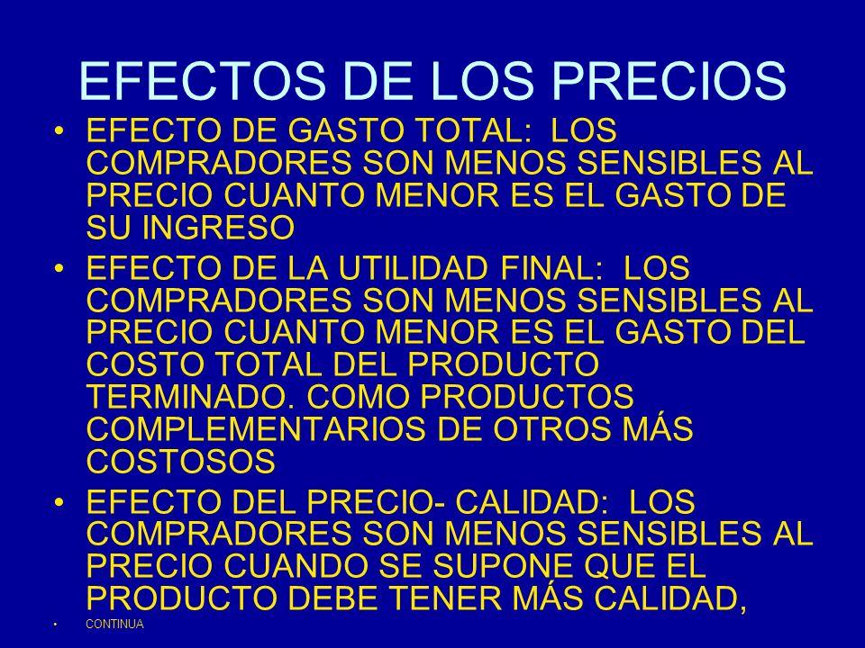EFECTOS DE LOS PRECIOS EFECTO DE GASTO TOTAL: LOS COMPRADORES SON MENOS SENSIBLES AL PRECIO CUANTO MENOR ES EL GASTO DE SU INGRESO.