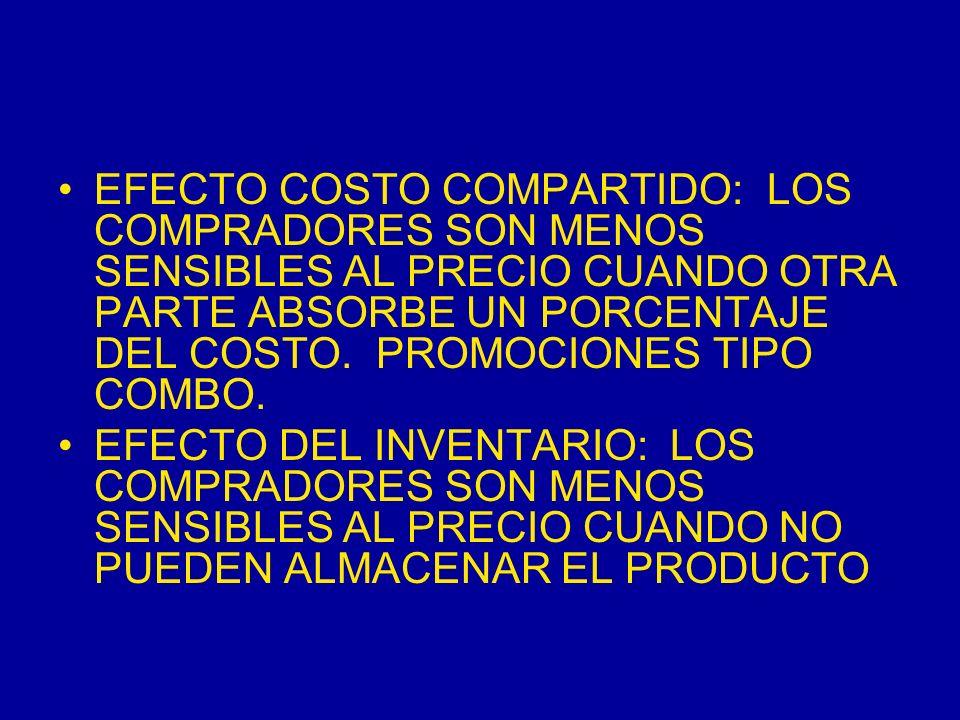 EFECTO COSTO COMPARTIDO: LOS COMPRADORES SON MENOS SENSIBLES AL PRECIO CUANDO OTRA PARTE ABSORBE UN PORCENTAJE DEL COSTO. PROMOCIONES TIPO COMBO.