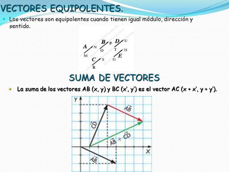 VECTORES EQUIPOLENTES.