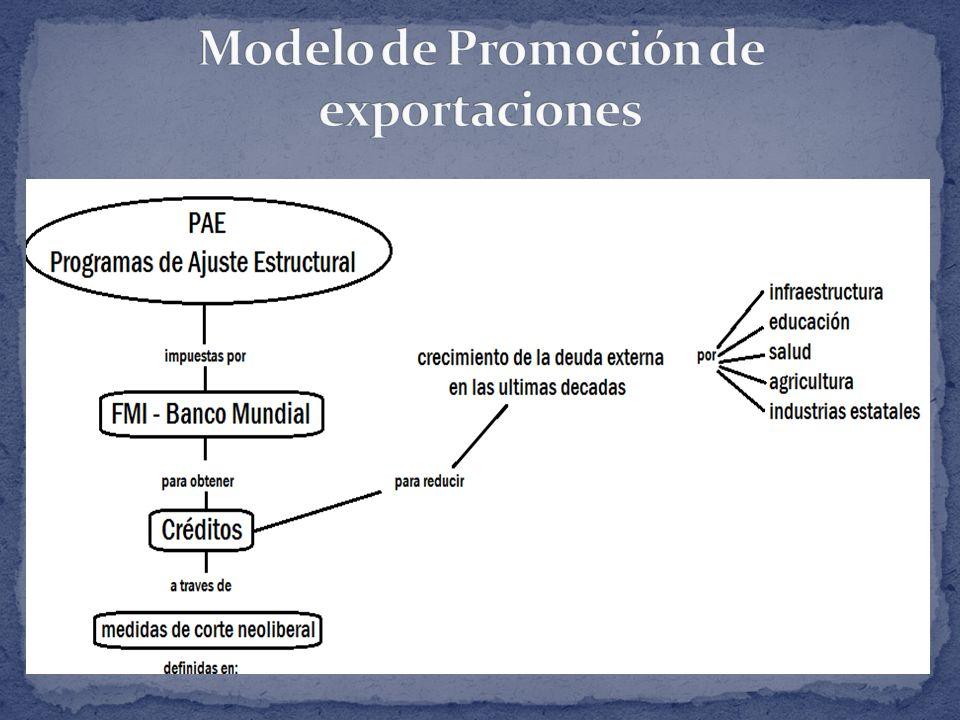 Modelo de Promoción de exportaciones