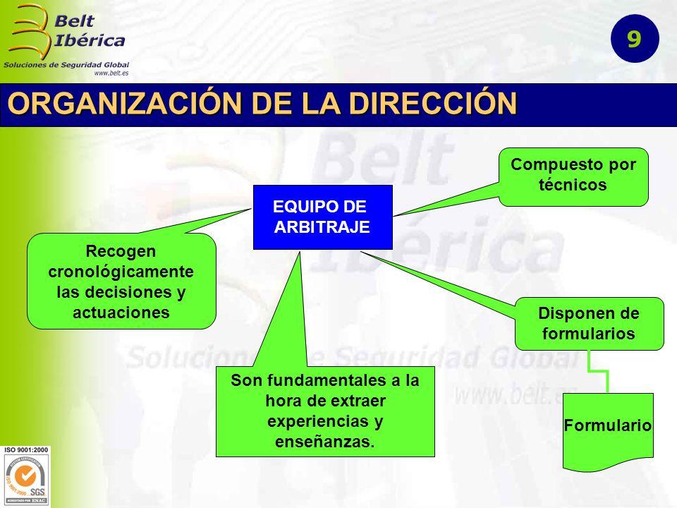 ORGANIZACIÓN DE LA DIRECCIÓN