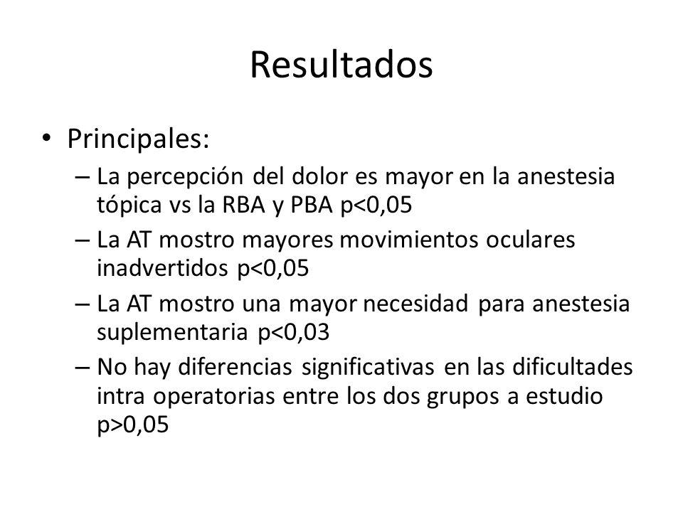 Resultados Principales: