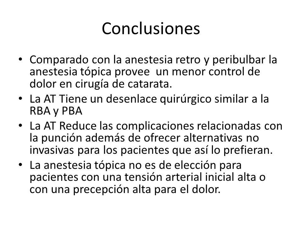 Conclusiones Comparado con la anestesia retro y peribulbar la anestesia tópica provee un menor control de dolor en cirugía de catarata.