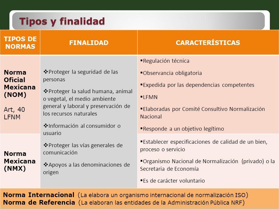 Tipos y finalidad TIPOS DE NORMAS FINALIDAD CARACTERÍSTICAS