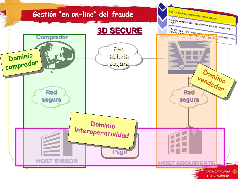 Gestión en on-line del fraude Dominio interoperatividad