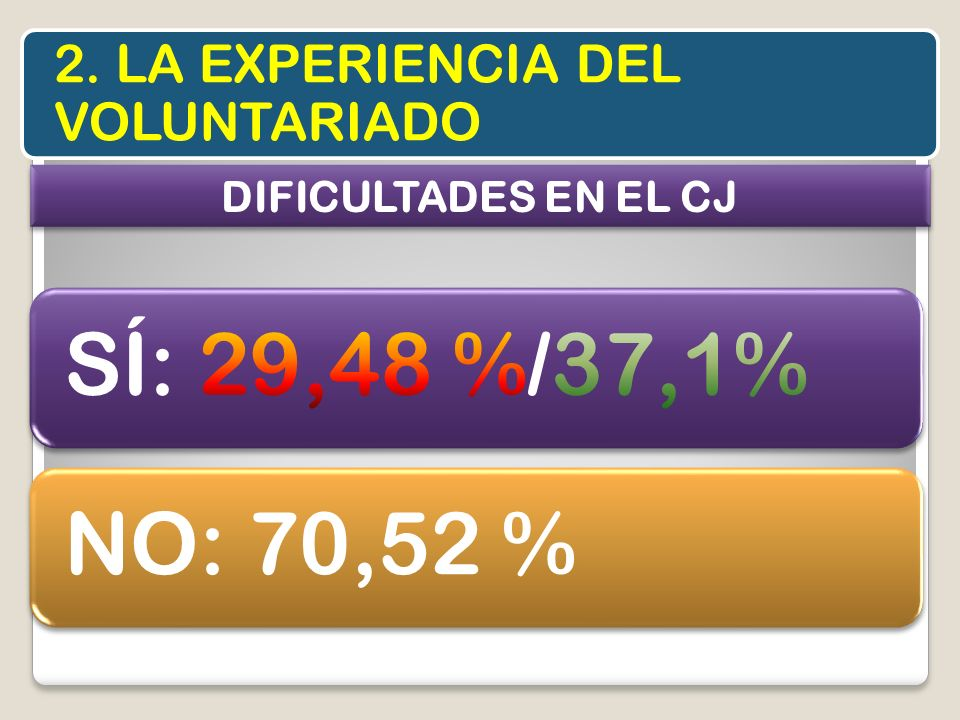 SÍ: 29,48 %/37,1% NO: 70,52 % 2. LA EXPERIENCIA DEL VOLUNTARIADO