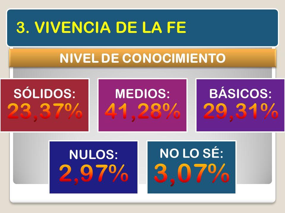 3. VIVENCIA DE LA FE NIVEL DE CONOCIMIENTO SÓLIDOS: 23,37%