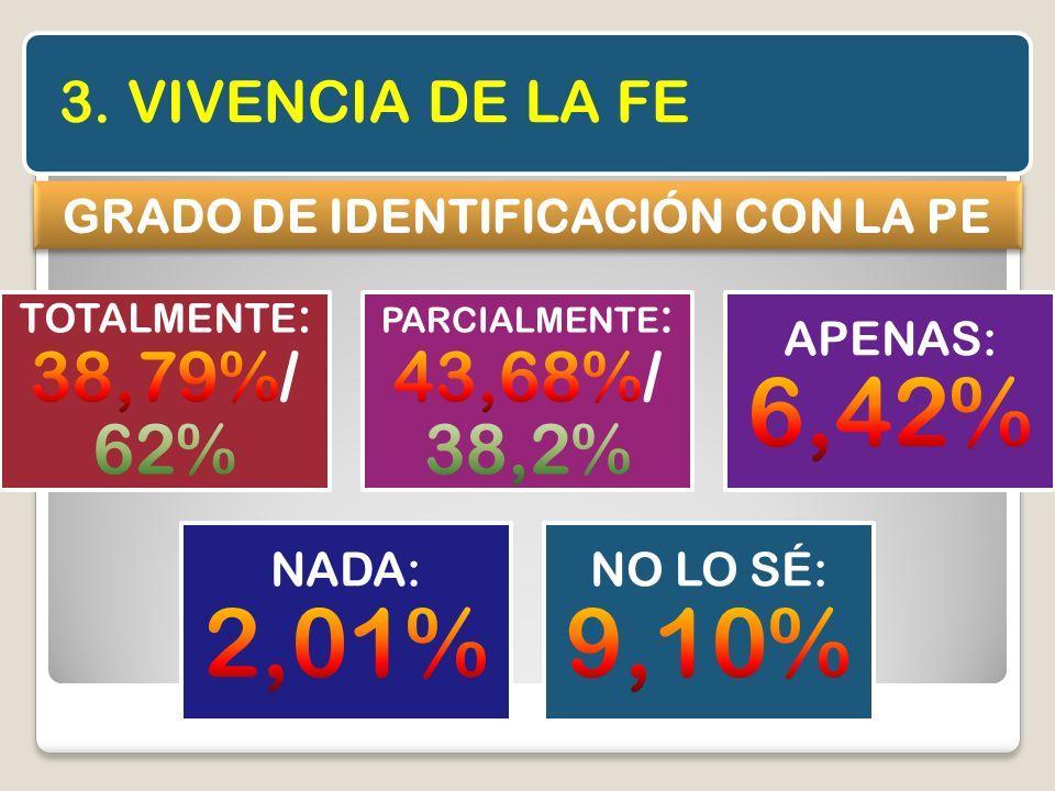 GRADO DE IDENTIFICACIÓN CON LA PE