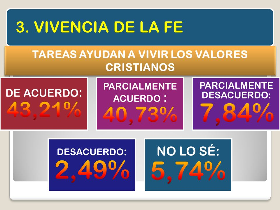 TAREAS AYUDAN A VIVIR LOS VALORES CRISTIANOS