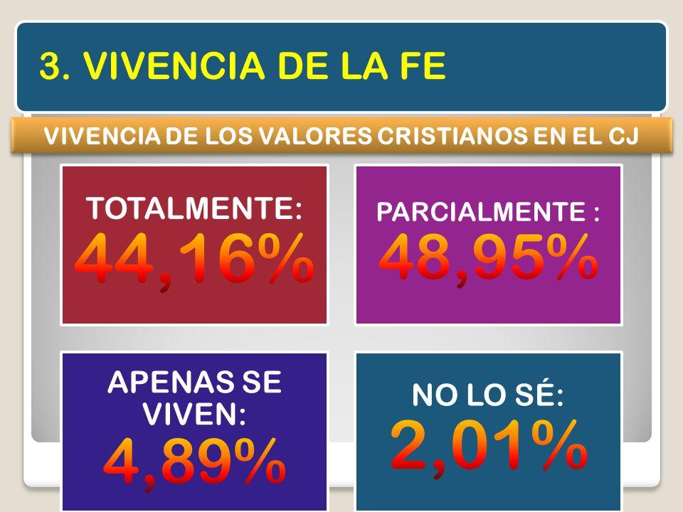 VIVENCIA DE LOS VALORES CRISTIANOS EN EL CJ