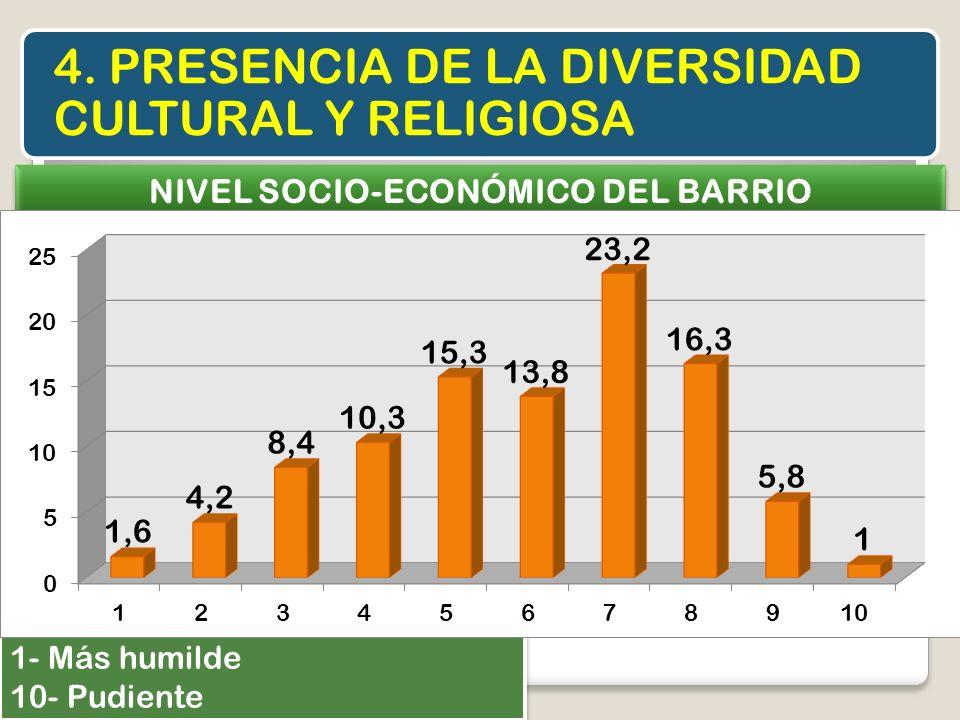 NIVEL SOCIO-ECONÓMICO DEL BARRIO