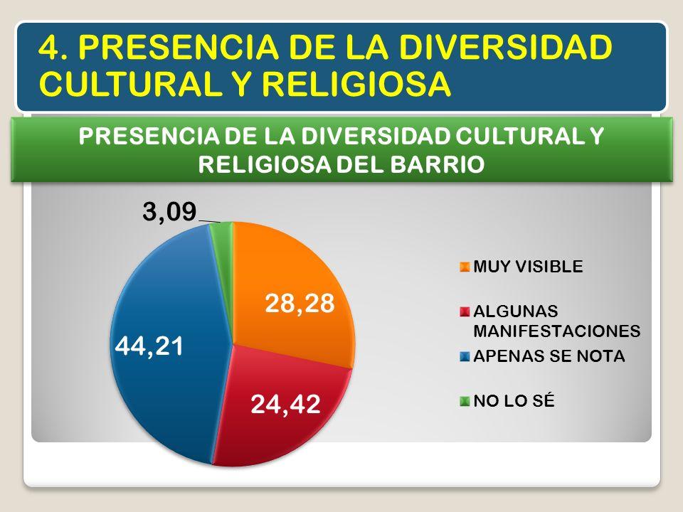 PRESENCIA DE LA DIVERSIDAD CULTURAL Y RELIGIOSA DEL BARRIO