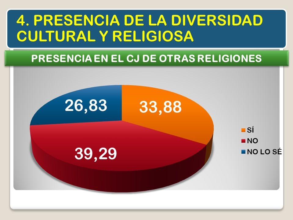 PRESENCIA EN EL CJ DE OTRAS RELIGIONES