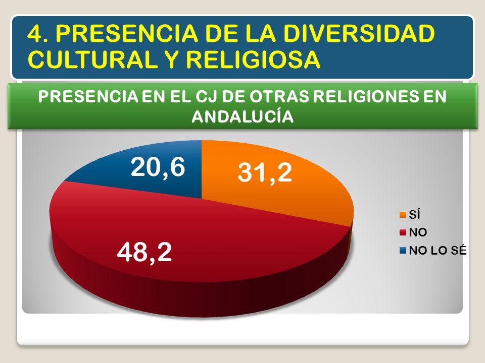 PRESENCIA EN EL CJ DE OTRAS RELIGIONES EN ANDALUCÍA