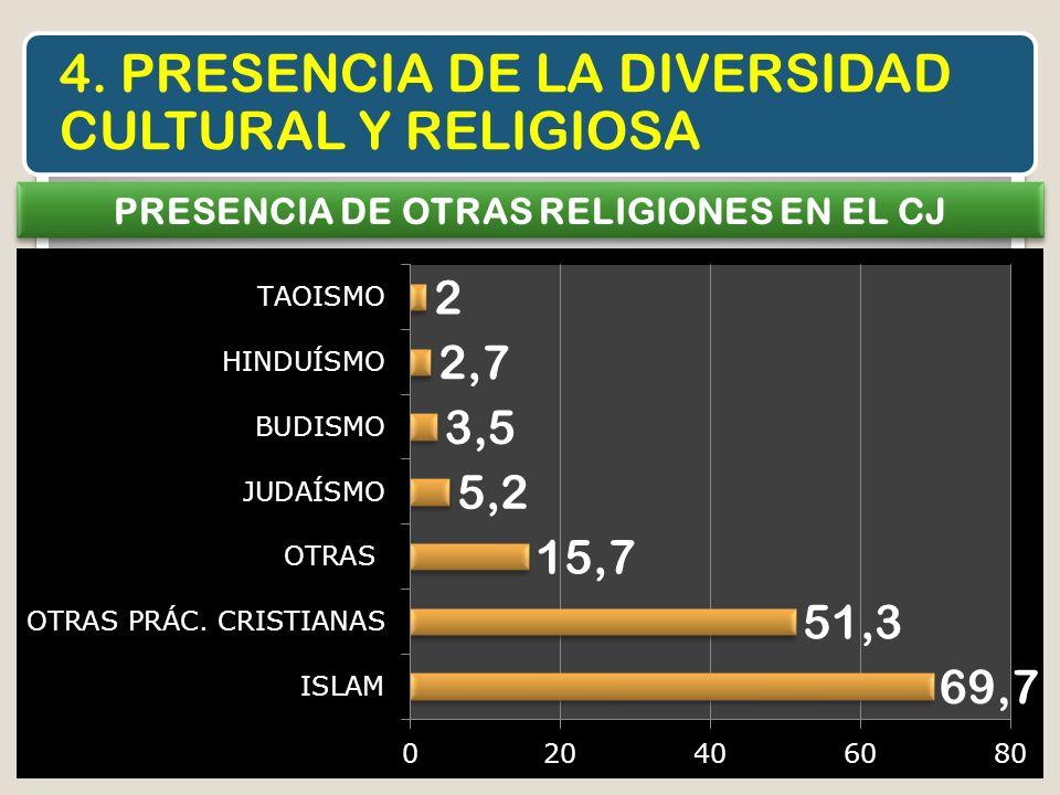 PRESENCIA DE OTRAS RELIGIONES EN EL CJ