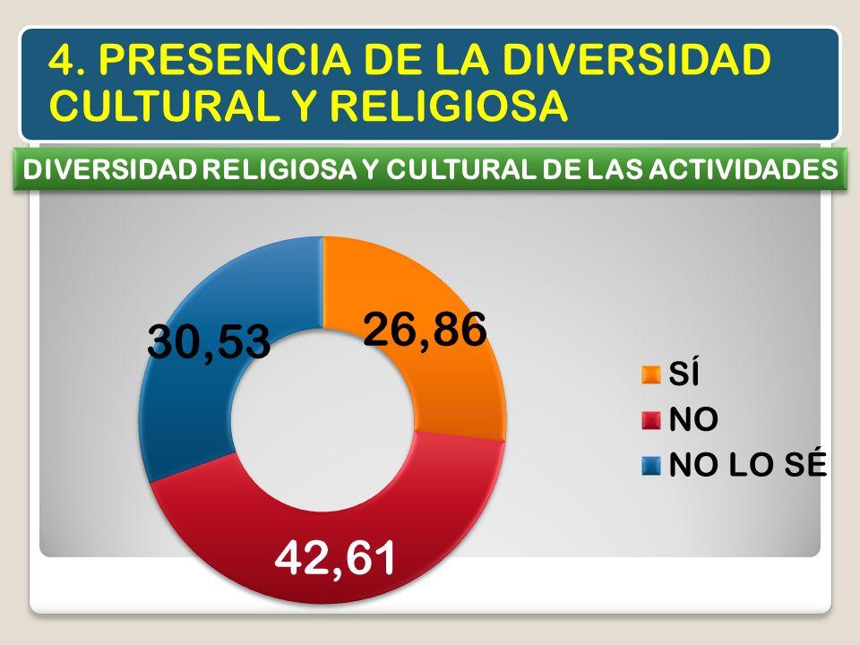 DIVERSIDAD RELIGIOSA Y CULTURAL DE LAS ACTIVIDADES