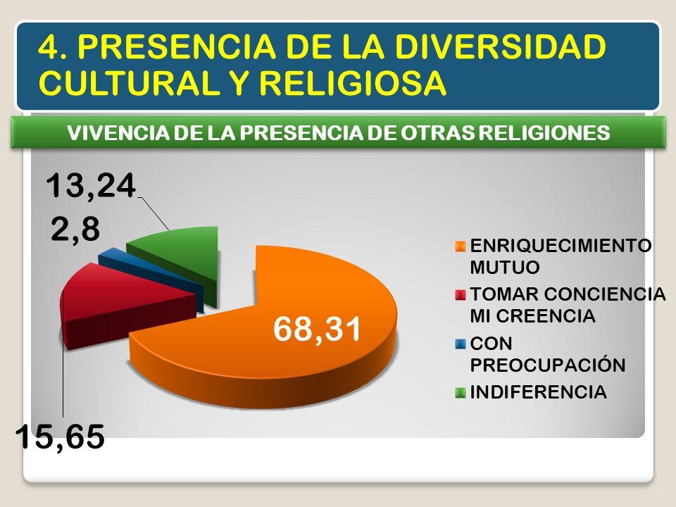 VIVENCIA DE LA PRESENCIA DE OTRAS RELIGIONES