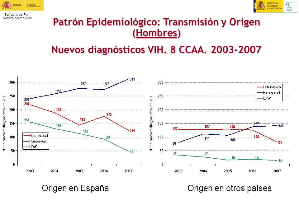 Patrón Epidemiológico: Transmisión y Origen (Hombres)