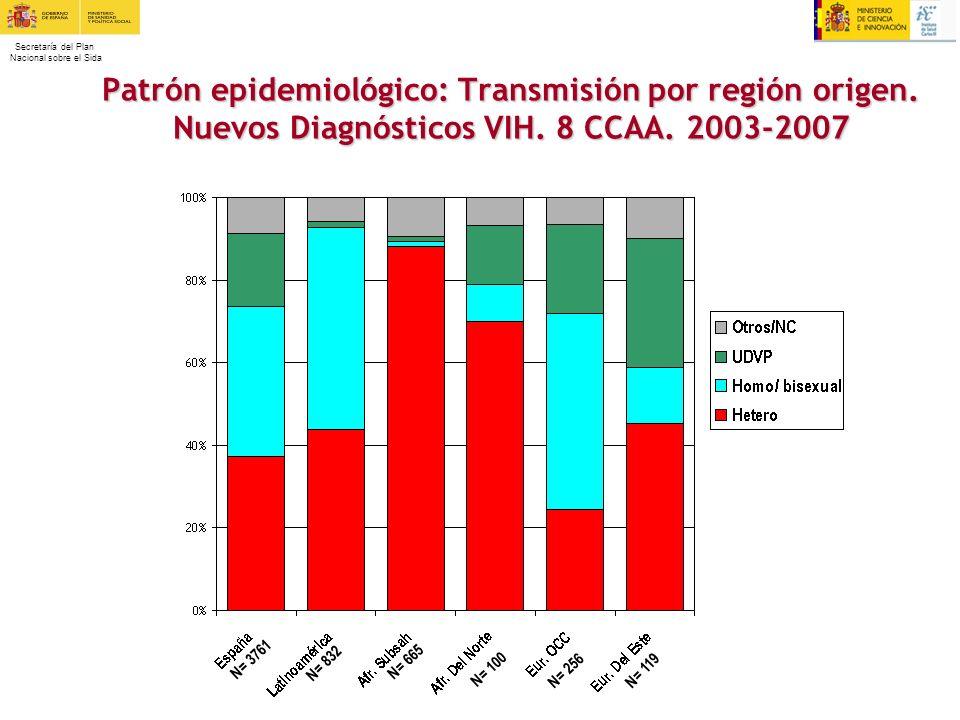 Patrón epidemiológico: Transmisión por región origen