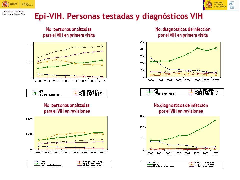 Epi-VIH. Personas testadas y diagnósticos VIH