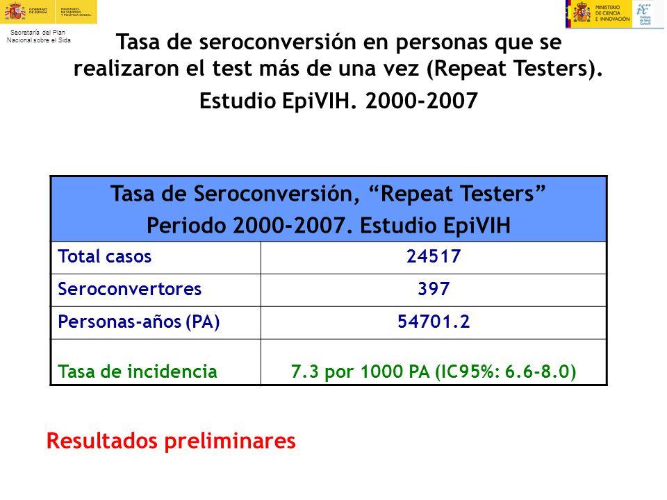Tasa de Seroconversión, Repeat Testers