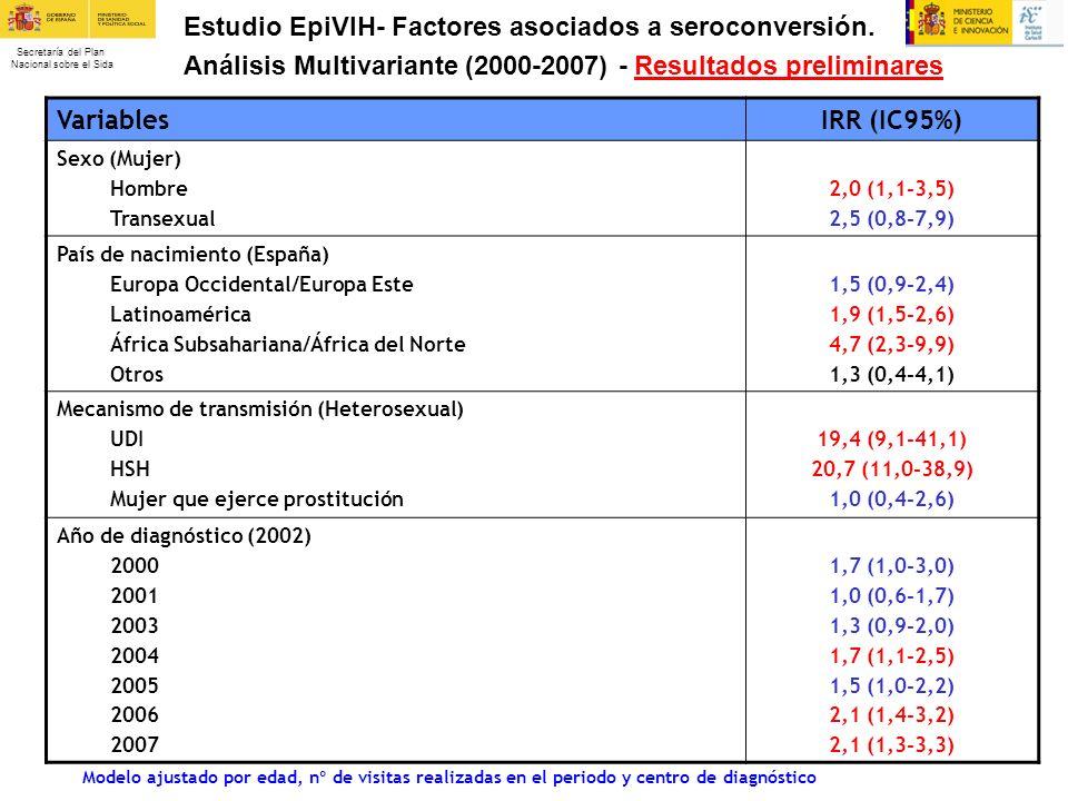 Estudio EpiVIH- Factores asociados a seroconversión.