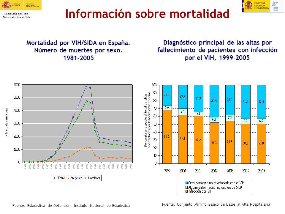 Información sobre mortalidad
